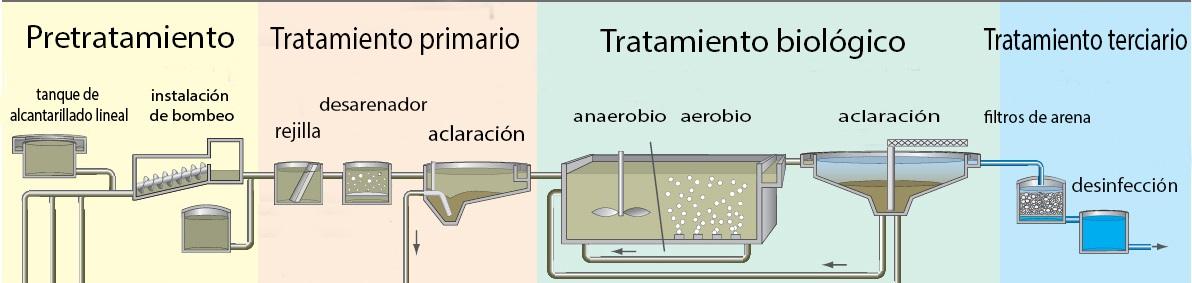 Biorreactor de membrana MBR:  Descripción y su aplicación al tratamiento de aguas residuales