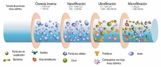 Membranas tratamiento de agua