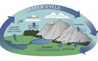 La incidencia del calentamiento global en el aumento del ciclo global del agua