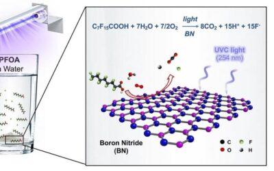 El nitruro de boro, una solución efectiva ante sustancias PFOA