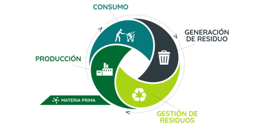 economía circular tratamiento de agua