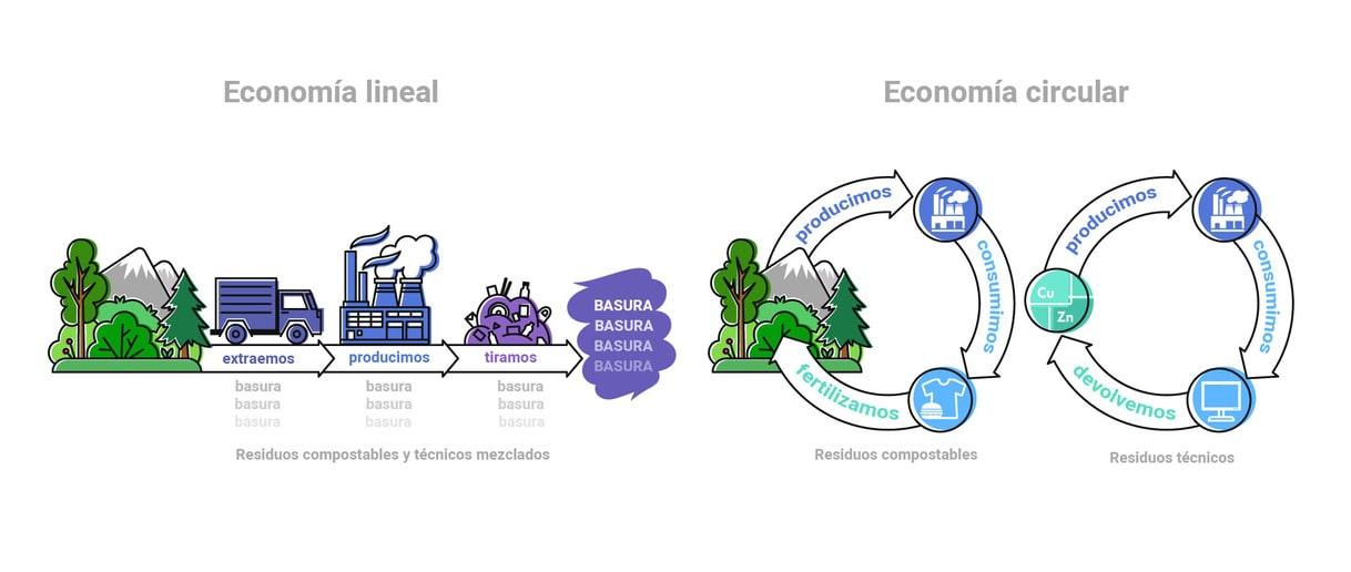 economia circular Blue Gold