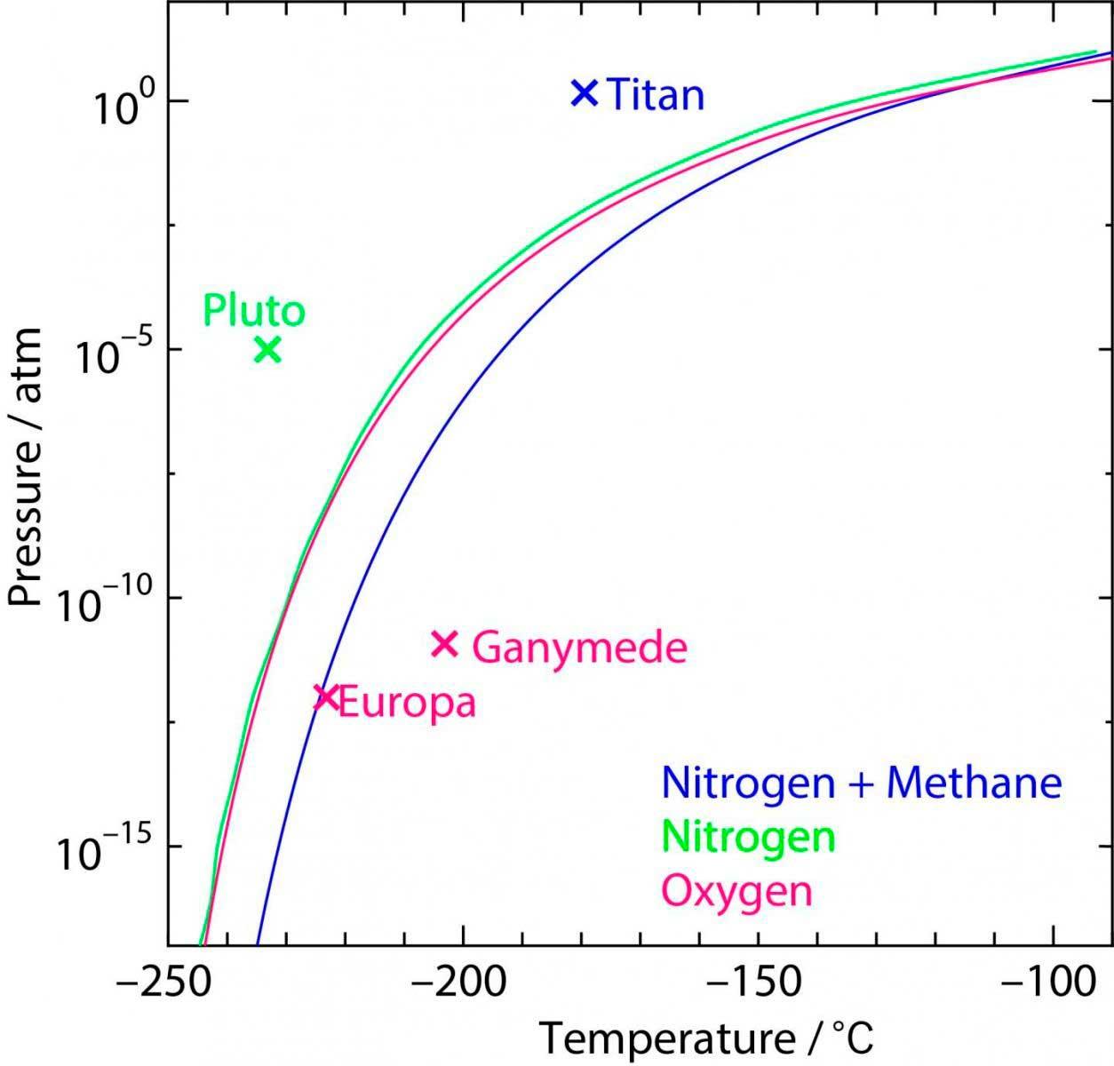 Agua en forma de hidrato de clatrato, clave para entender la formación de la atmósfera