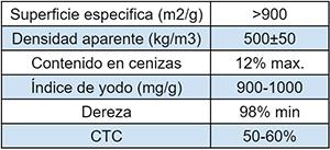 caracteristicas-tecnicas-de-carbono-activa-Blue-Gold