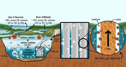Metano, la oportunidad de un nuevo biocombustible reduciendo la emisión de gases invernadero