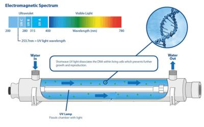 Luz ultravioleta para la purificación del agua residual