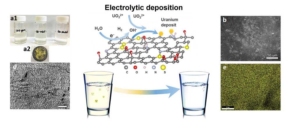 Espuma-de-grafeno-para-la-eliminación-de-metales-pesados-en-el-agua-BlueGold