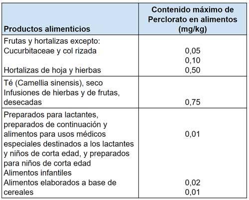 La-problemática-de-los-cloratos-y--percloratos-en-la-agricultura-y-la-industria-Bluegold-Tabla3